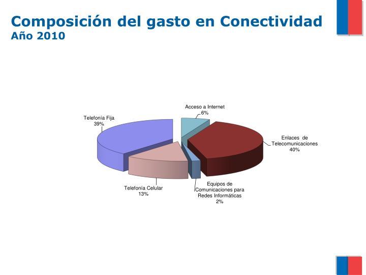 Composición del gasto en Conectividad