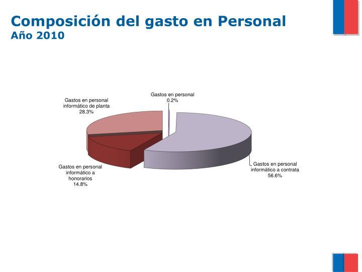 Composición del gasto en Personal
