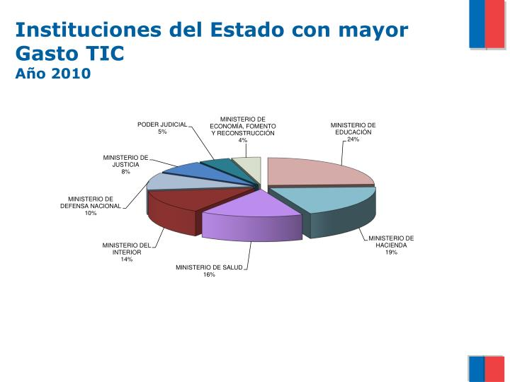 Instituciones del Estado con mayor Gasto TIC