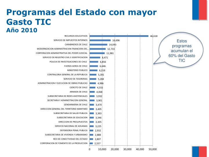 Programas del Estado con mayor Gasto TIC