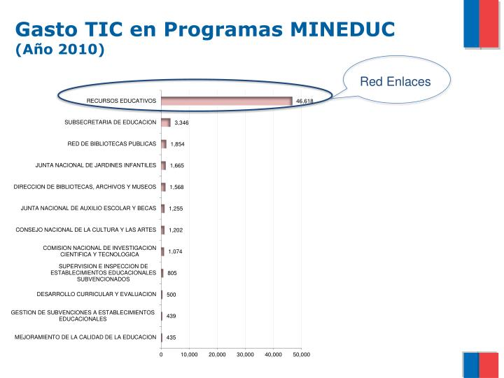Gasto TIC en Programas MINEDUC