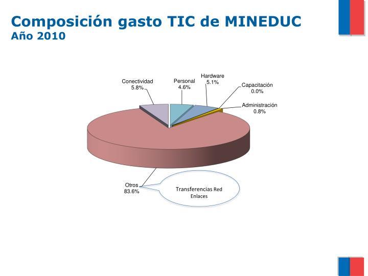 Composición gasto TIC de MINEDUC