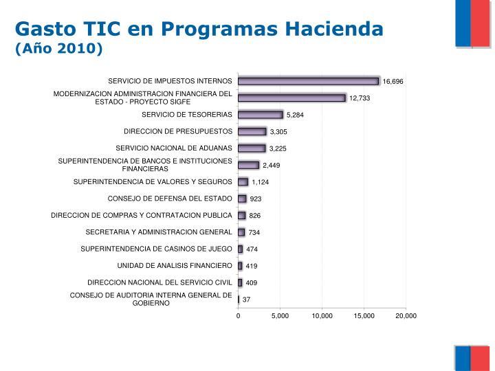Gasto TIC en Programas Hacienda