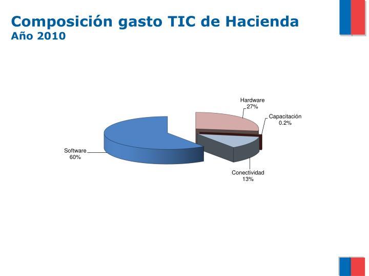 Composición gasto TIC de Hacienda