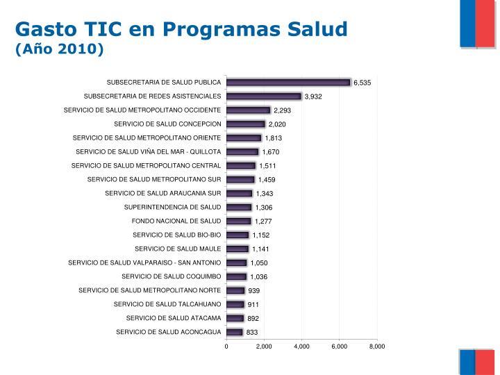 Gasto TIC en Programas Salud