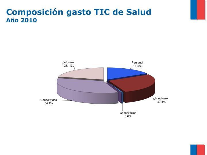 Composición gasto TIC de Salud