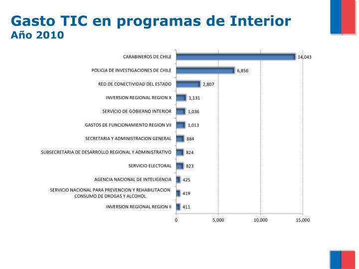 Gasto TIC en programas de Interior
