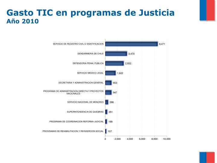 Gasto TIC en programas de Justicia