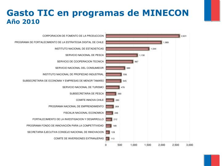 Gasto TIC en programas de MINECON