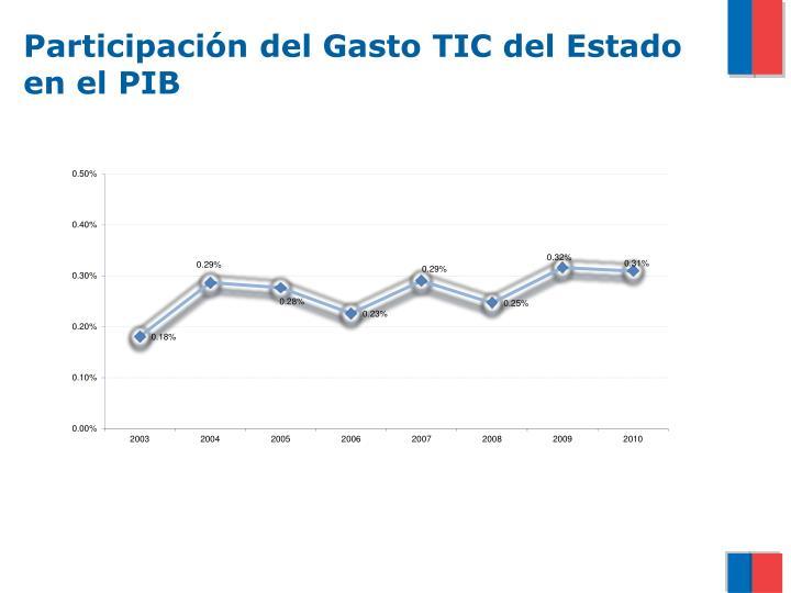 Participación del Gasto TIC del Estado en el PIB