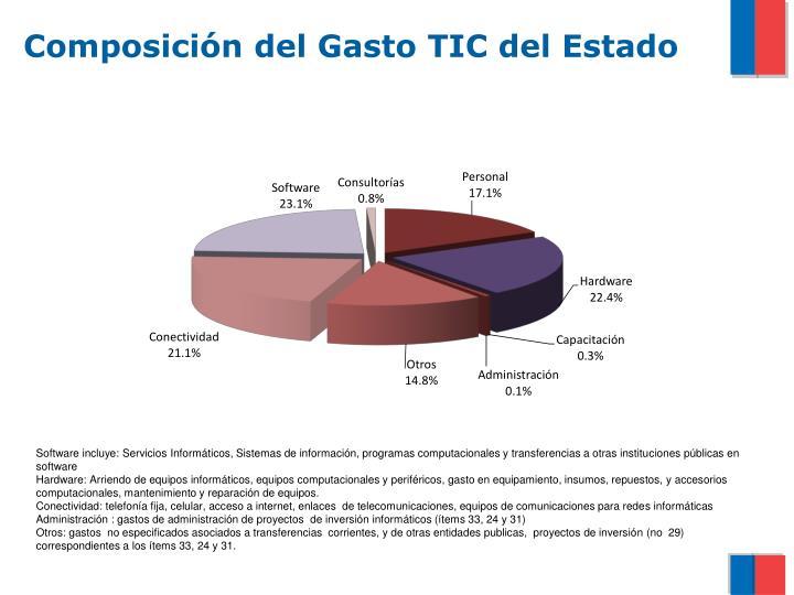 Composición del Gasto TIC del Estado