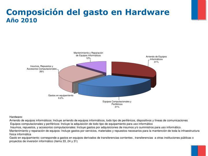 Composición del gasto en Hardware