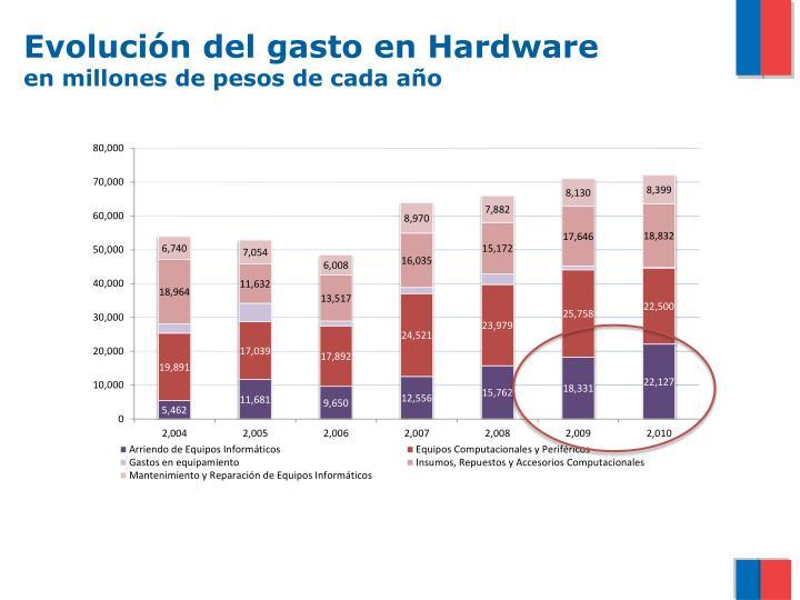 Evolución del gasto en Hardware