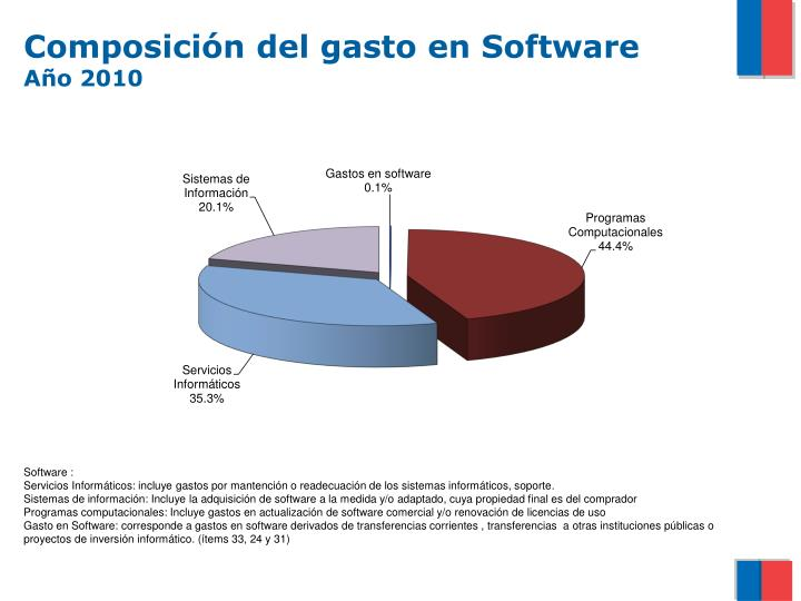 Composición del gasto en Software
