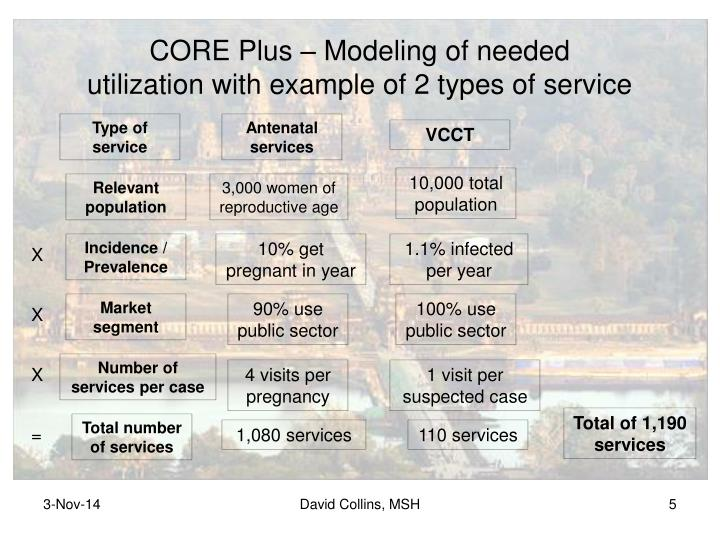 CORE Plus – Modeling of needed