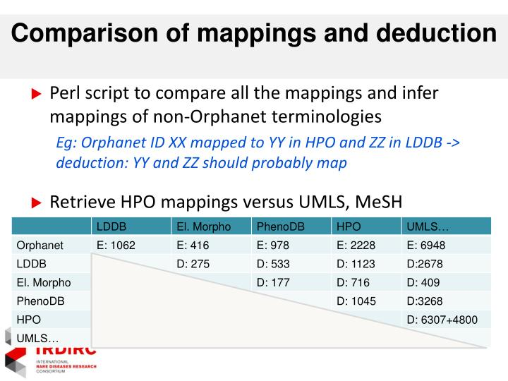 Comparison of mappings and deduction