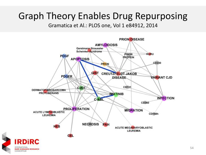 Graph Theory Enables Drug