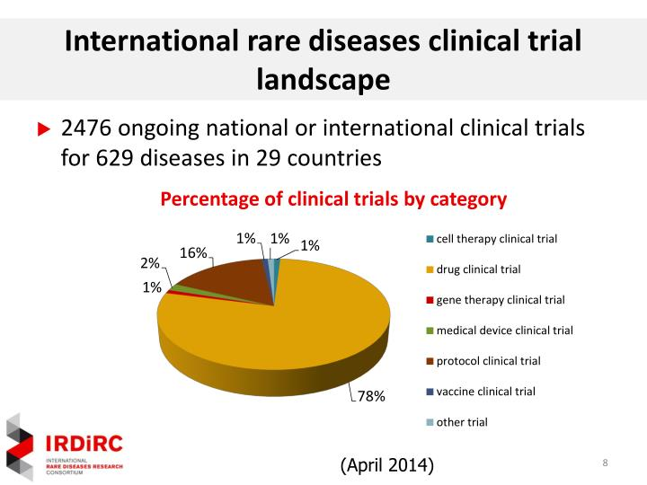 International rare diseases clinical trial landscape