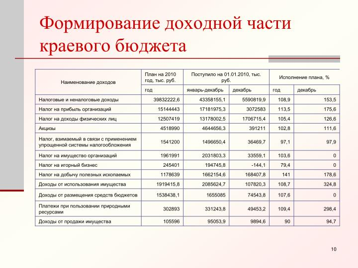 Формирование доходной части краевого бюджета
