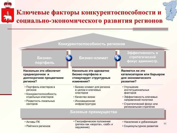 Ключевые факторы конкурентоспособности и социально-экономического развития регионов