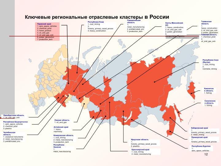 Ключевые региональные отраслевые кластеры