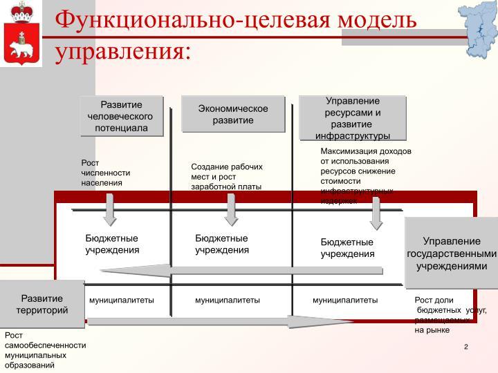 Функционально-целевая модель управления: