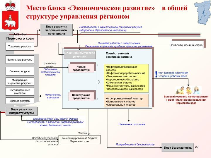 Место блока «Экономическое развитие»    в общей структуре управления регионом