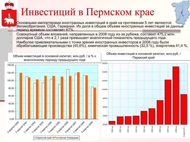Инвестиций в Пермском крае