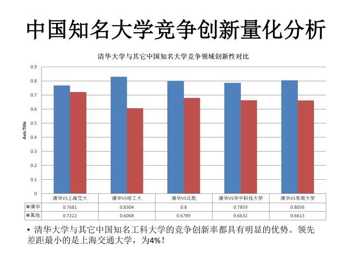 中国知名大学竞争创新量化分析