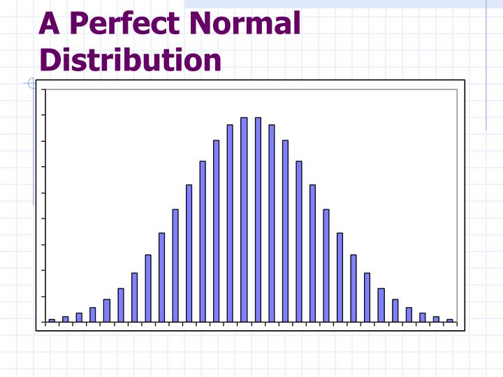 A Perfect Normal Distribution