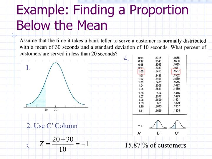 Example: Finding a Proportion Below the Mean