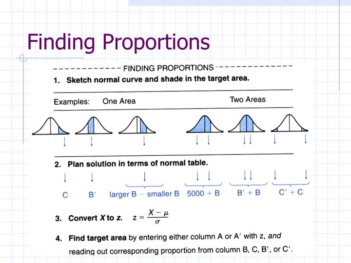 Finding Proportions
