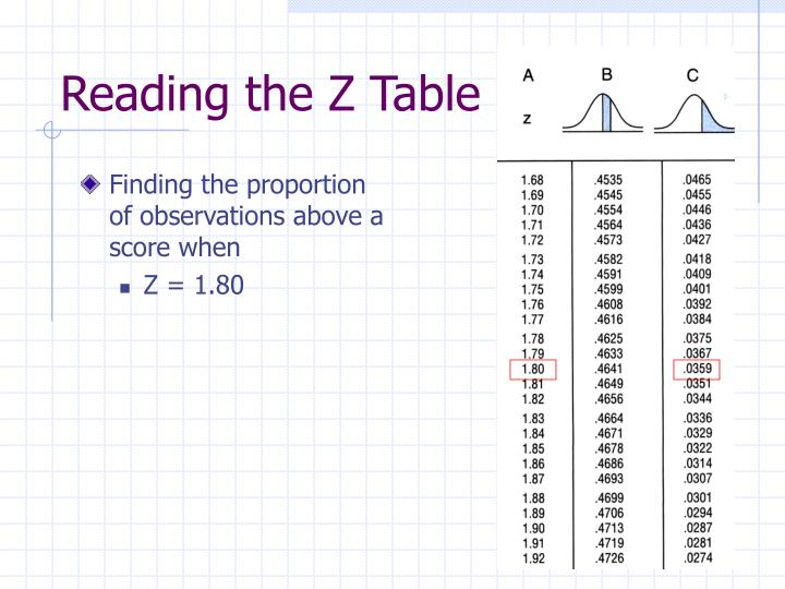 Finding the proportion of observations above a score when