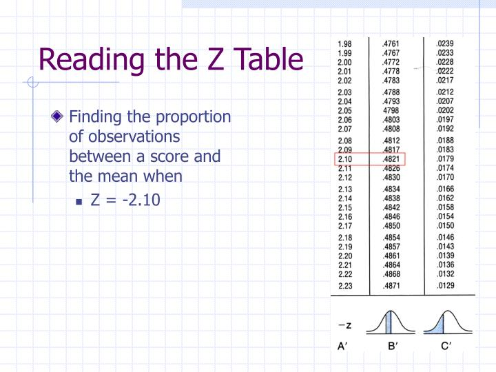 Finding the proportion of observations between a score and the mean when
