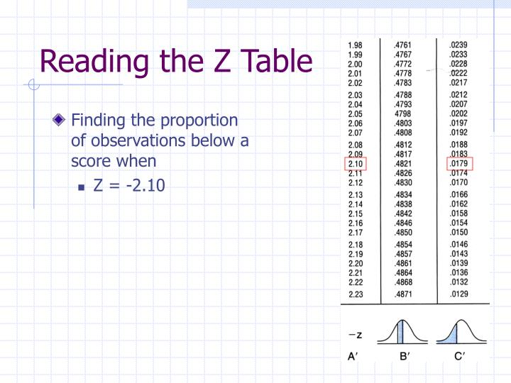 Finding the proportion of observations below a score when