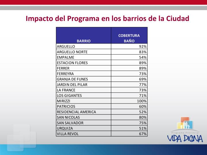 Impacto del Programa en los barrios de la Ciudad