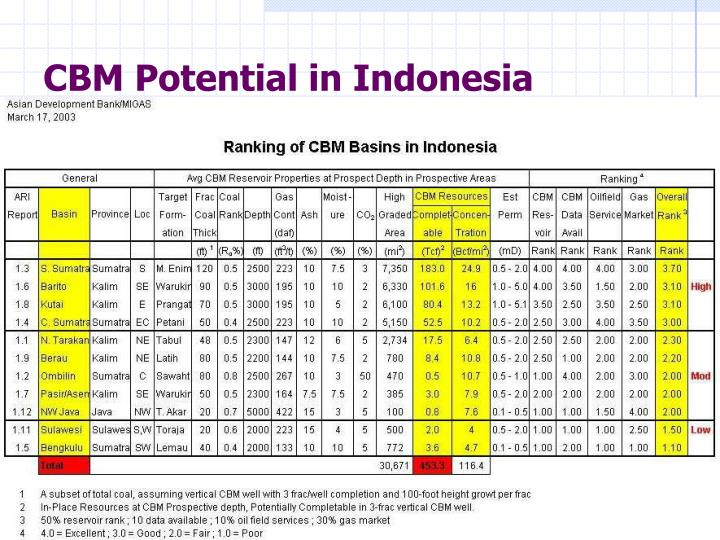CBM Potential in Indonesia