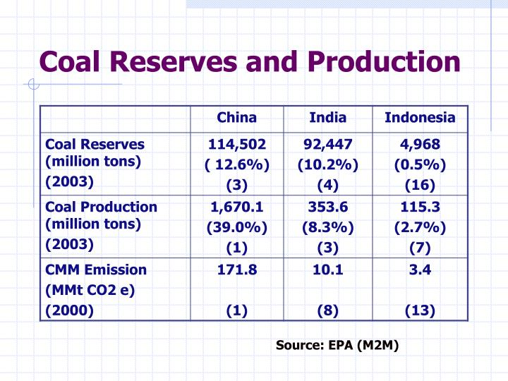 Coal Reserves and Production