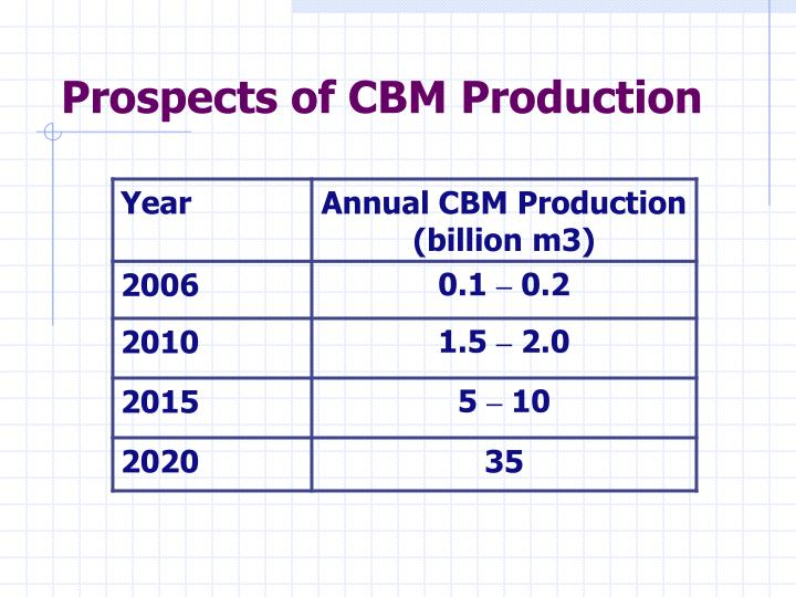 Prospects of CBM Production