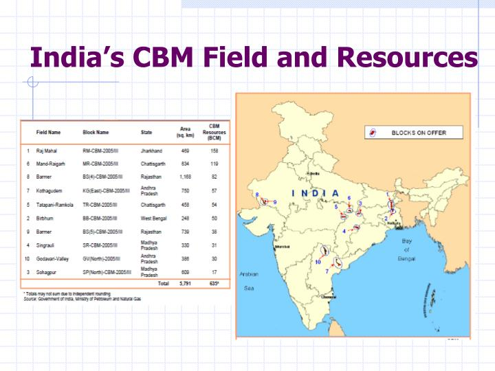India's CBM Field and Resources