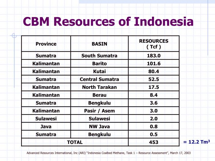 CBM Resources of Indonesia