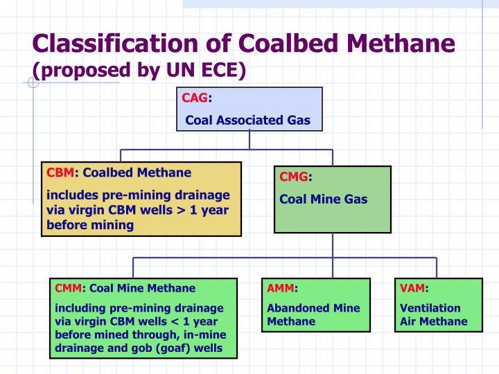 Classification of Coalbed Methane
