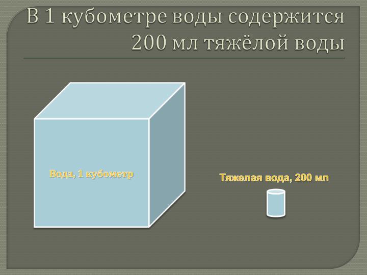 , 200