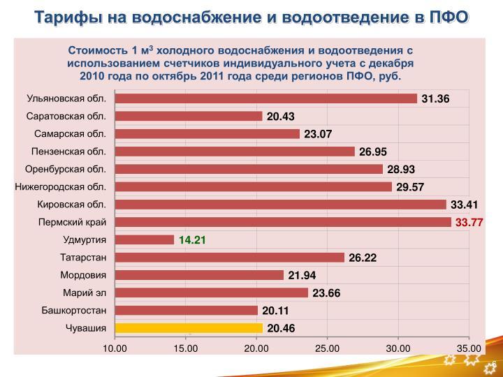 Тарифы на водоснабжение и водоотведение в ПФО