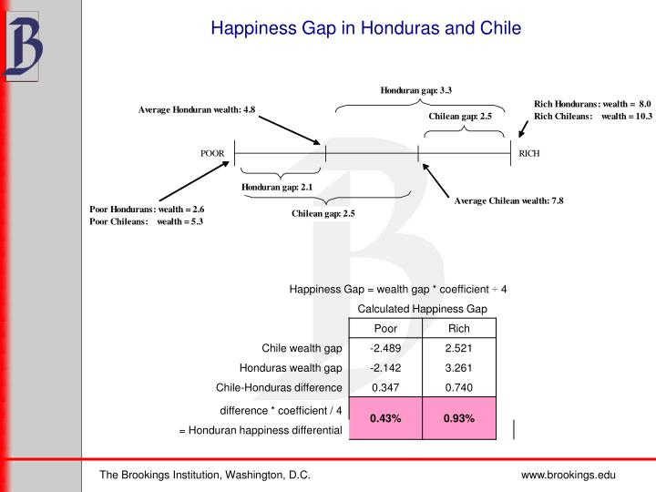 Happiness Gap in Honduras and Chile