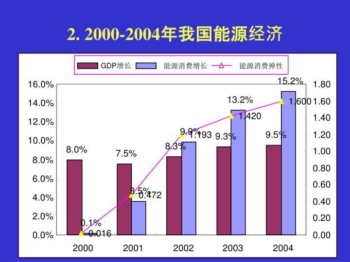 2. 2000-2004年我国能源经济