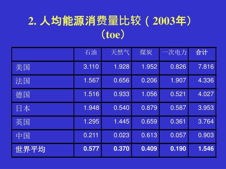 2. 人均能源消费量比较(2003年)(