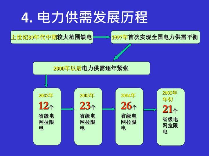 4. 电力供需发展历程