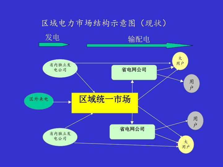 区域电力市场结构示意图(现状)