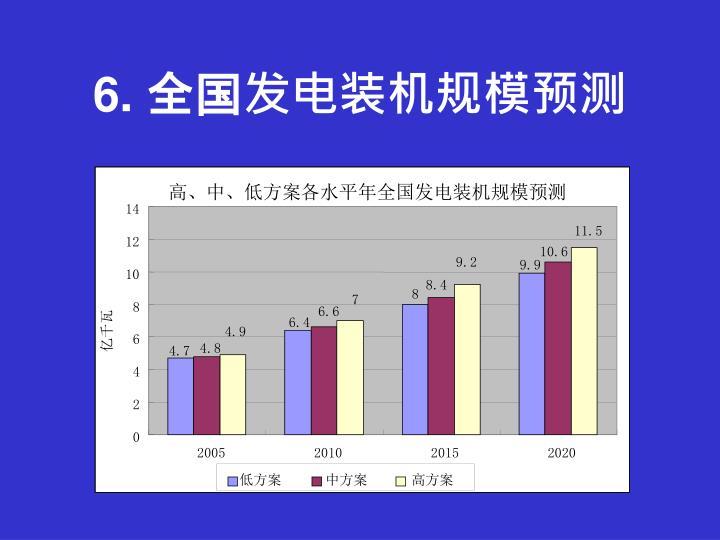 高、中、低方案各水平年全国发电装机规模预测